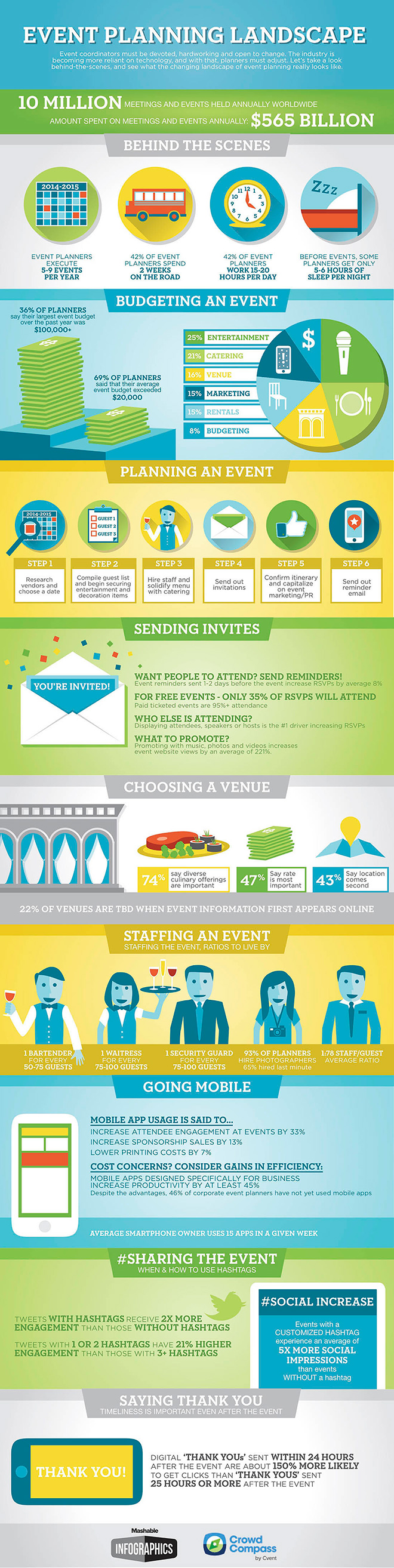 Infographic event planning landscape